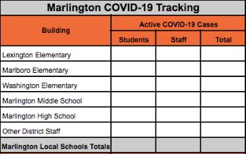 Marlington COVID-19 Tracking